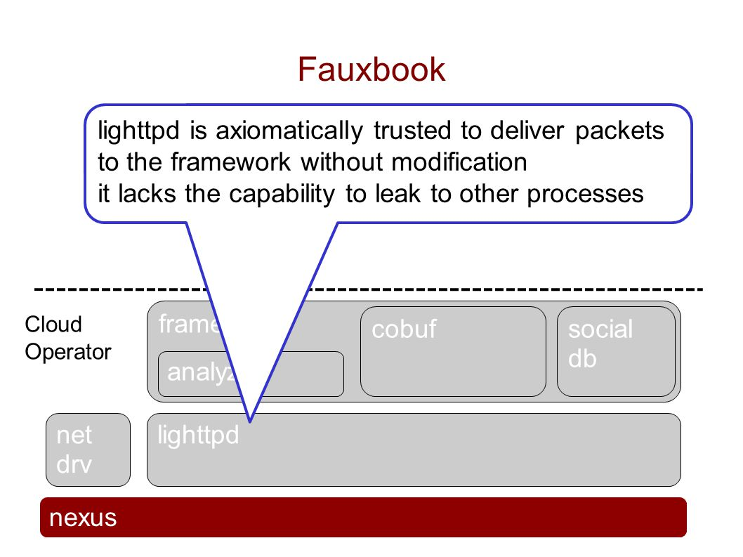 framework Fauxbook nexus net drv lighttpd cobufsocial db analyzer Cloud Operator lighttpd is axiomatically trusted to deliver packets to the framework without modification it lacks the capability to leak to other processes