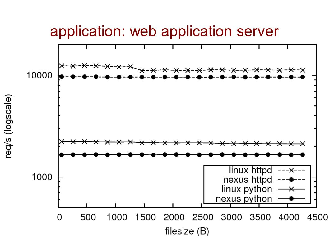 application: web application server