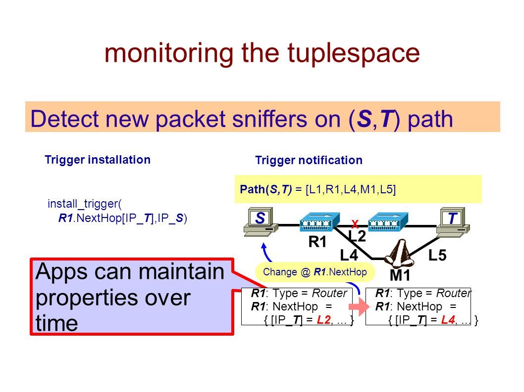 monitoring the tuplespace Detect new packet sniffers on (S,T) path install_trigger( R1.NextHop[IP_T],IP_S) Trigger installation S R1 T L2 L4 X L5 M1 Change @ R1.NextHop Apps can maintain properties over time R1: Type = Router R1: NextHop = { [IP_T] = L2,...