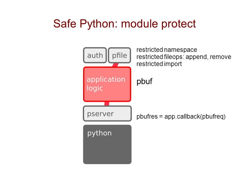 Safe Python: module protect restricted namespace restricted fileops: append, remove restricted import pbuf pbufres = app.callback(pbufreq)