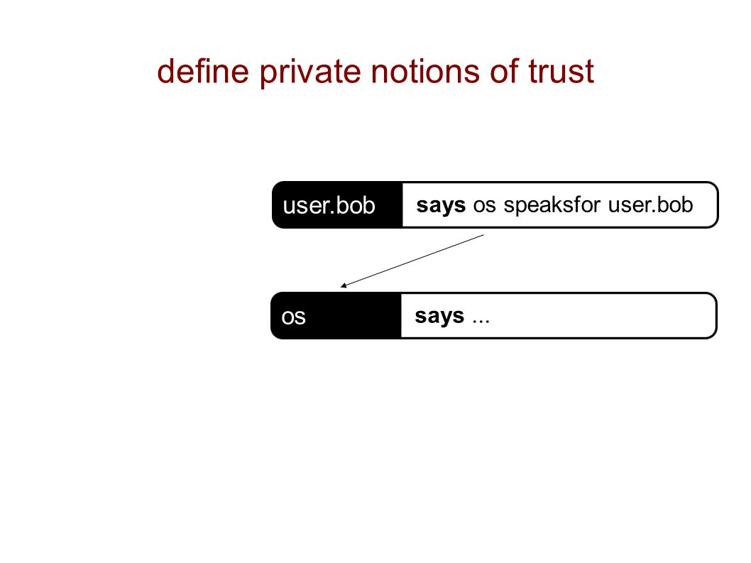 define private notions of trust os says... user.bob says os speaksfor user.bob