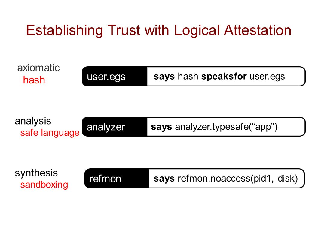 Establishing Trust with Logical Attestation axiomatic hash refmon says refmon.noaccess(pid1, disk) user.egs says hash speaksfor user.egs analyzer says analyzer.typesafe( app ) analysis safe language synthesis sandboxing