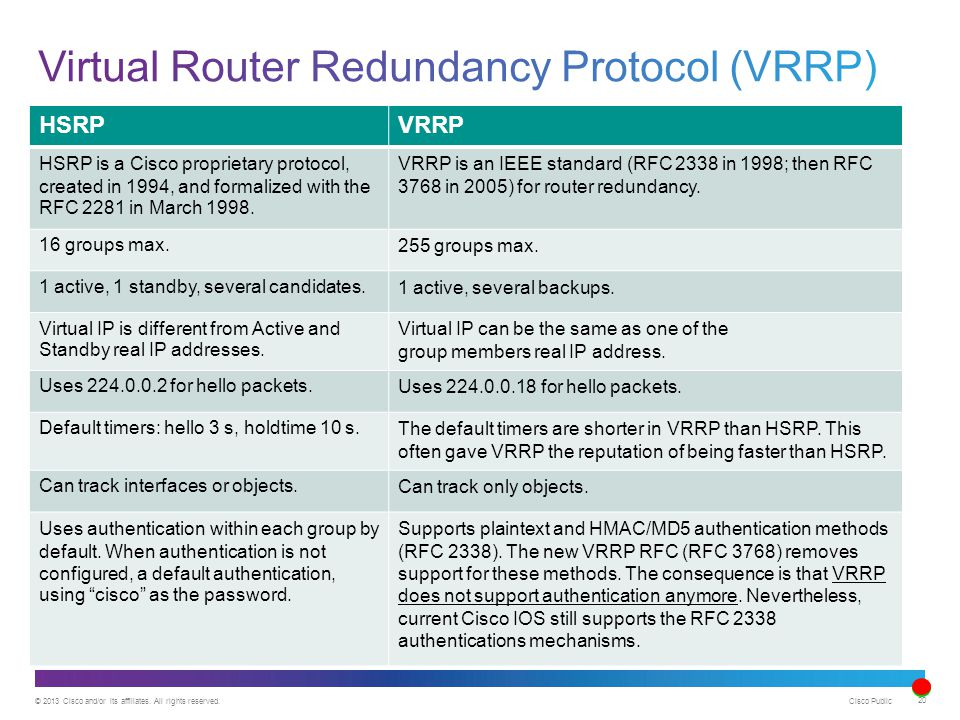 © 2013 Cisco and/or its affiliates. All rights reserved. Cisco Public 20 HSRPVRRP HSRP is a Cisco proprietary protocol, created in 1994, and formalize