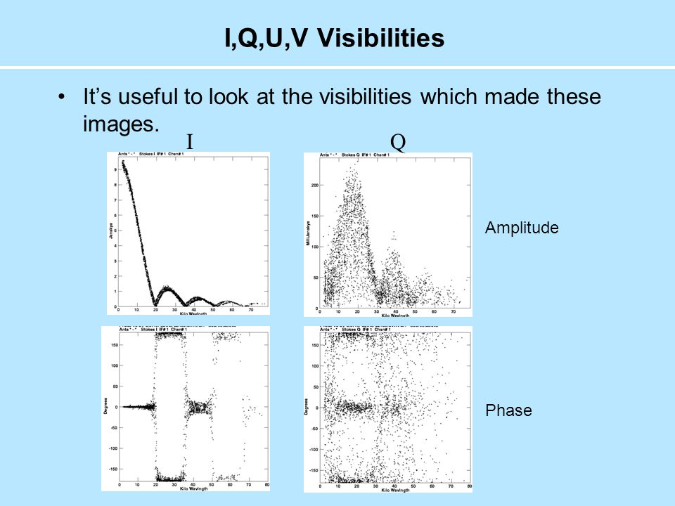 I,Q,U,V Visibilities It's useful to look at the visibilities which made these images.