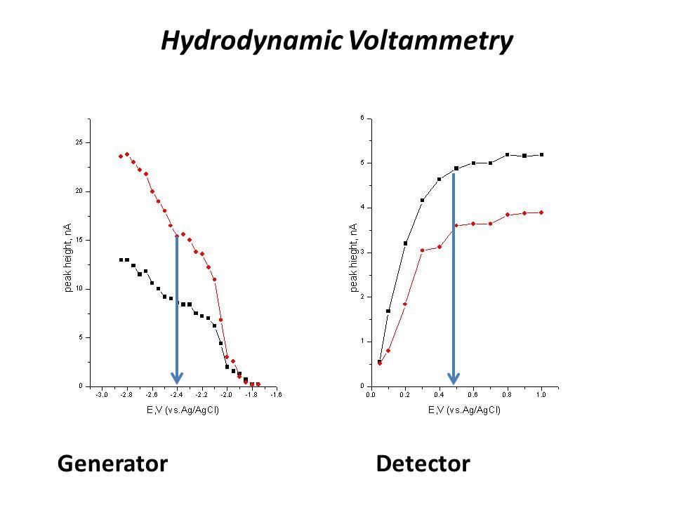 Hydrodynamic Voltammetry GeneratorDetector