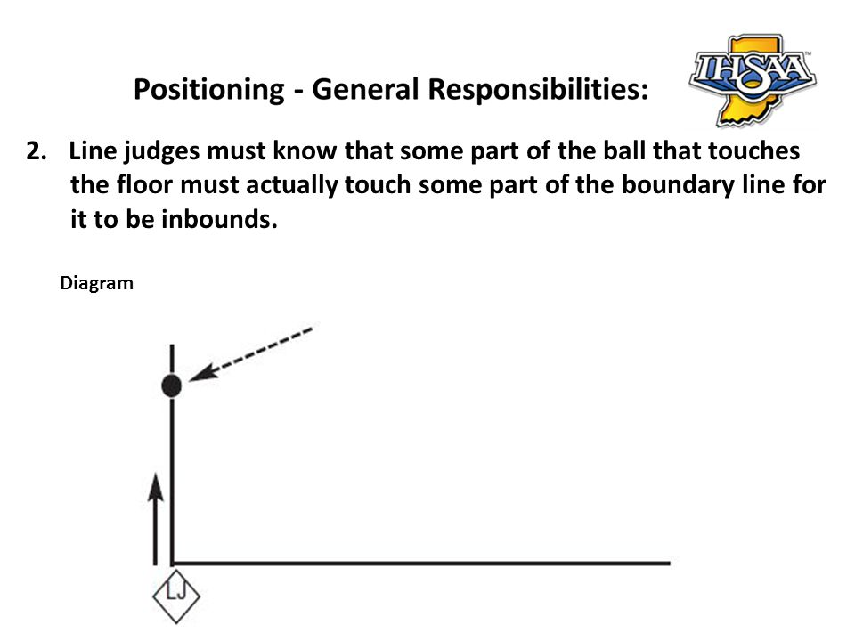 2.Line judges must know that some part of the ball that touches the floor must actually touch some part of the boundary line for it to be inbounds. Di