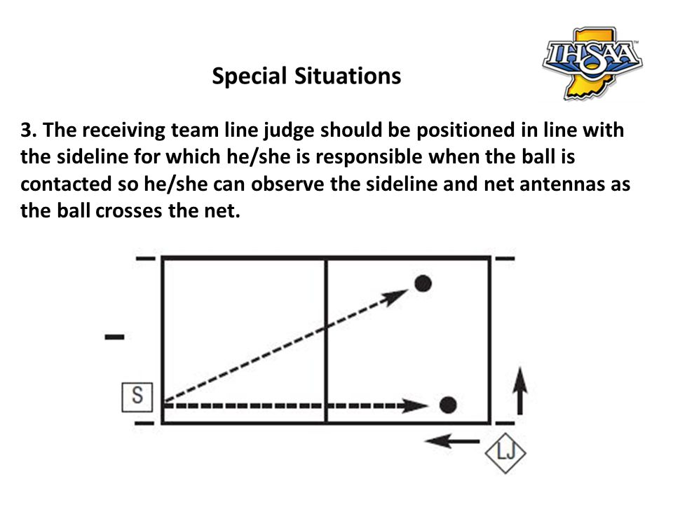3. The receiving team line judge should be positioned in line with the sideline for which he/she is responsible when the ball is contacted so he/she c