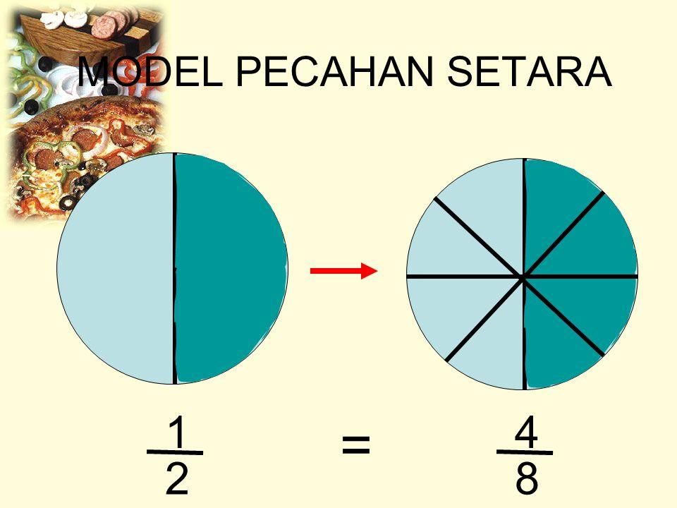 MODEL PECAHAN SETARA 1 2 4 8 =
