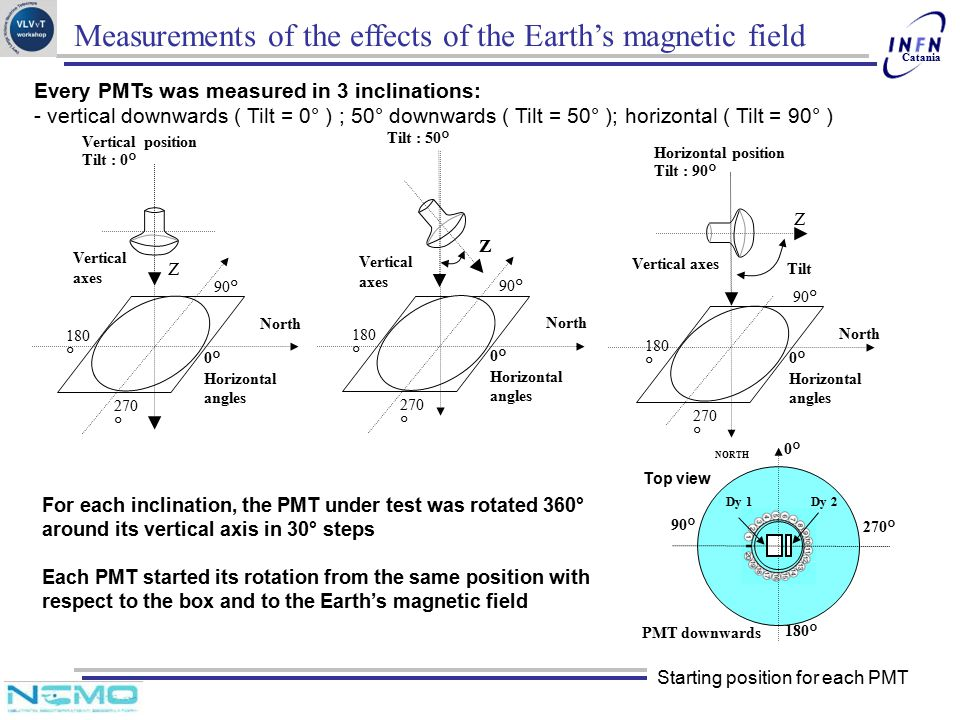 Catania Measurements of the effects of the Earth's magnetic field Every PMTs was measured in 3 inclinations: - vertical downwards ( Tilt = 0° ) ; 50°