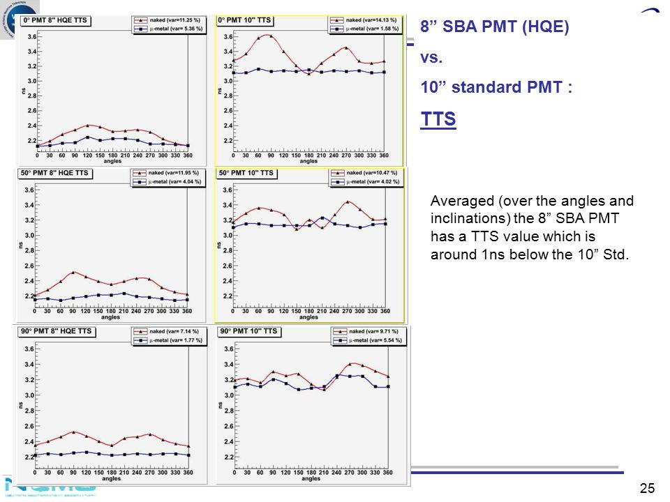 "Catania 8"" SBA PMT (HQE) vs. 10"" standard PMT : TTS Averaged (over the angles and inclinations) the 8"" SBA PMT has a TTS value which is around 1ns bel"