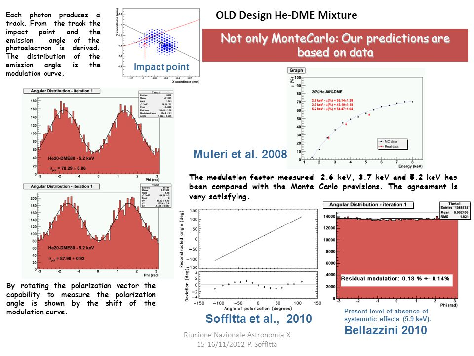 Not only MonteCarlo: Our predictions are based on data The modulation factor measured 2.6 keV, 3.7 keV and 5.2 keV has been compared with the Monte Ca
