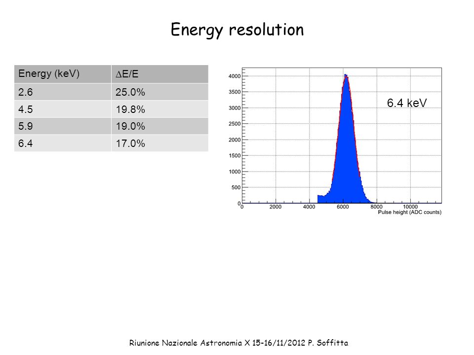 Energy resolution 6.4 keV Energy (keV)  E/E 2.625.0% 4.519.8% 5.919.0% 6.417.0% Riunione Nazionale Astronomia X 15-16/11/2012 P.