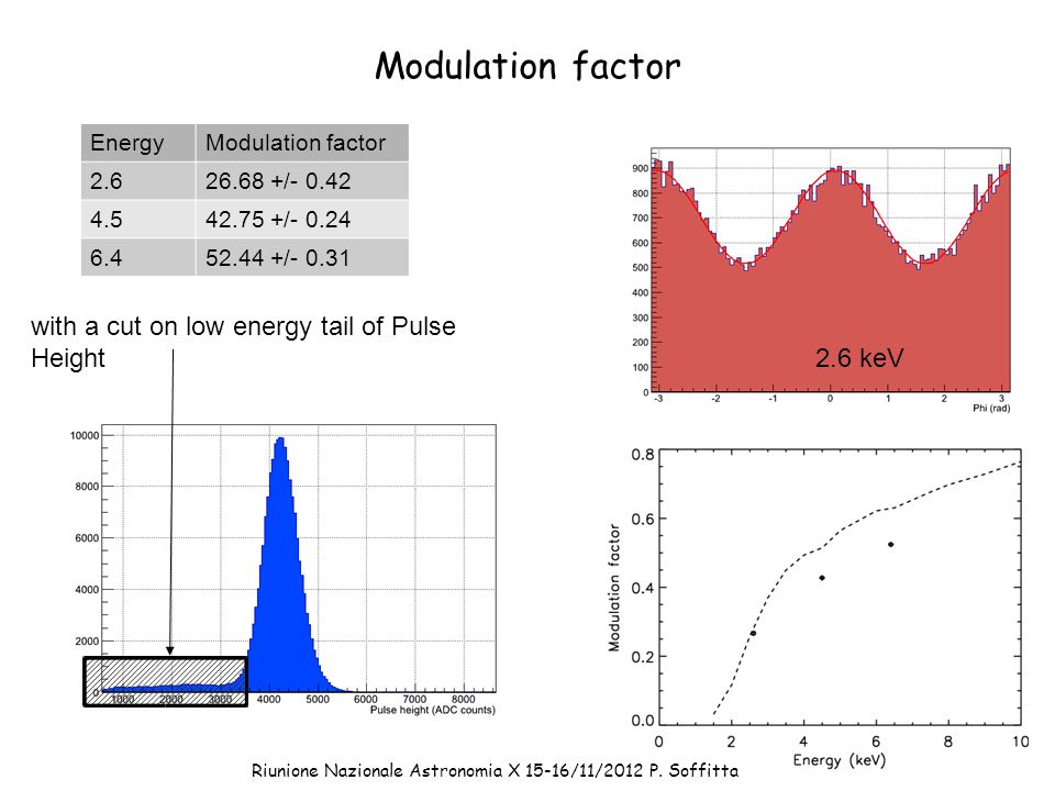 Modulation factor EnergyModulation factor / / / keV with a cut on low energy tail of Pulse Height Riunione Nazionale Astronomia X 15-16/11/2012 P.