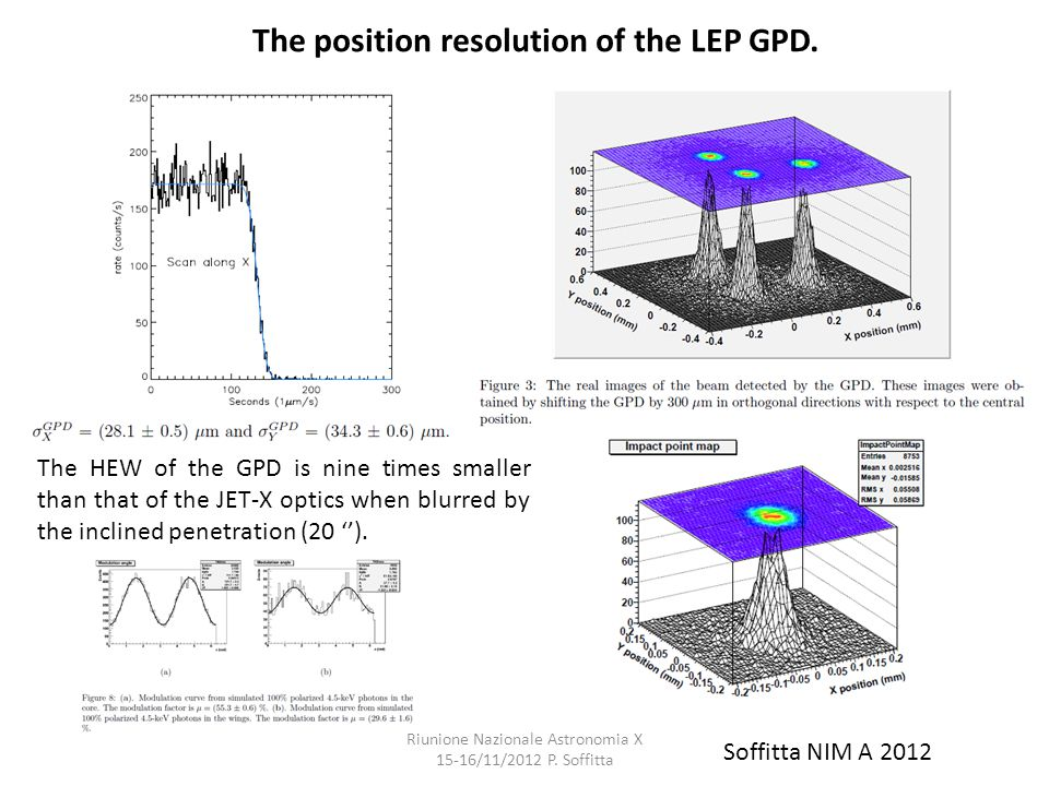 The position resolution of the LEP GPD. Soffitta NIM A 2012 The HEW of the GPD is nine times smaller than that of the JET-X optics when blurred by the
