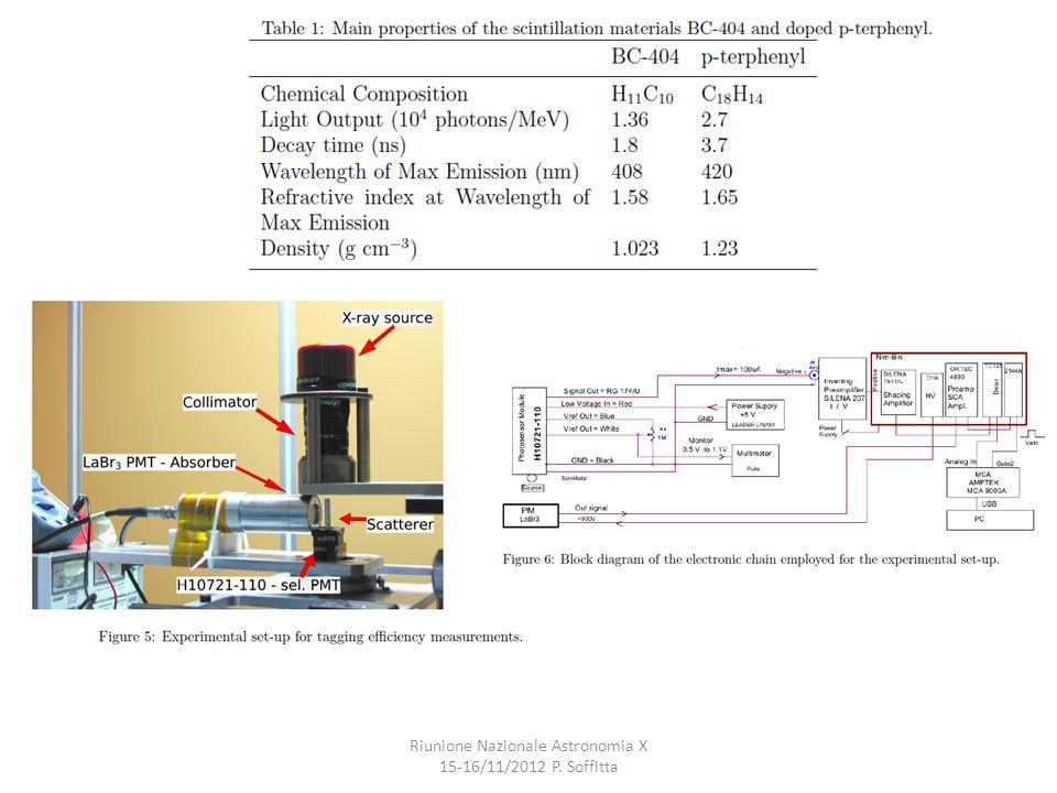Riunione Nazionale Astronomia X 15-16/11/2012 P. Soffitta