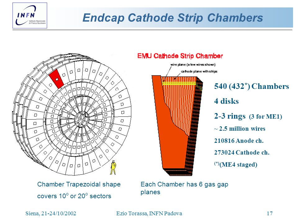 Siena, 21-24/10/2002Ezio Torassa, INFN Padova17 Endcap Cathode Strip Chambers Each Chamber has 6 gas gap planes Chamber Trapezoidal shape covers 10 o