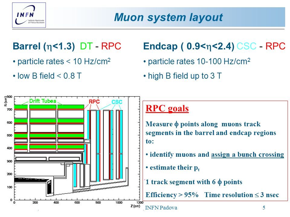 Siena, 21-24/10/2002Ezio Torassa, INFN Padova5 Muon system layout Barrel (  <1.3) DT - RPC particle rates < 10 Hz/cm 2 low B field < 0.8 T Endcap ( 0