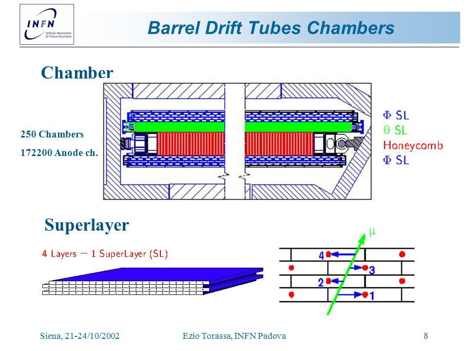 Siena, 21-24/10/2002Ezio Torassa, INFN Padova8 Barrel Drift Tubes Chambers Chamber Superlayer 250 Chambers 172200 Anode ch.