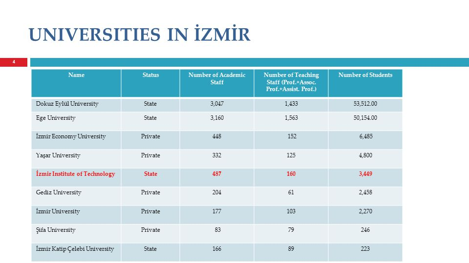 4 UNIVERSITIES IN İZMİR NameStatusNumber of Academic Staff Number of Teaching Staff (Prof.+Assoc.