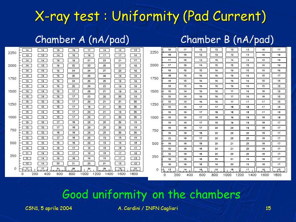 CSN1, 5 aprile 2004A. Cardini / INFN Cagliari15 Chamber A (nA/pad)Chamber B (nA/pad) Good uniformity on the chambers X-ray test : Uniformity (Pad Curr