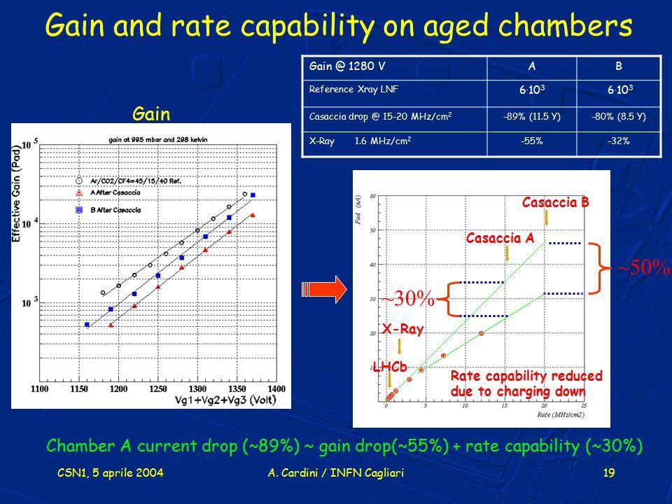 CSN1, 5 aprile 2004A. Cardini / INFN Cagliari19 ~50% Gain @ 1280 VAB Reference Xray LNF 6. 10 3 Casaccia drop @ 15-20 MHz/cm 2 -89% (11.5 Y)-80% (8.5