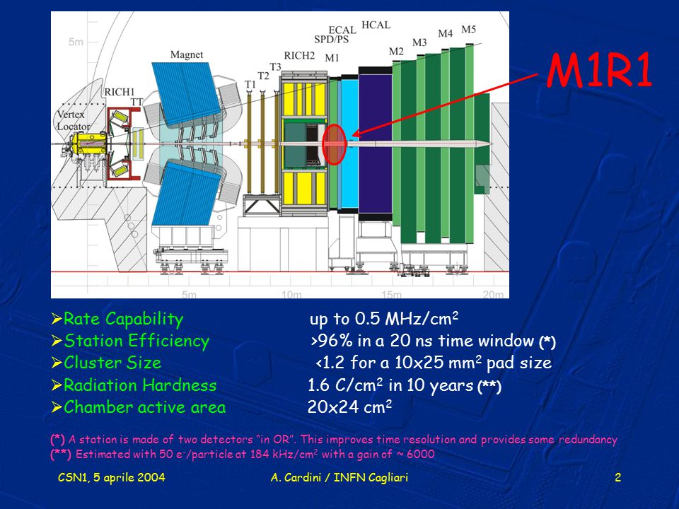 CSN1, 5 aprile 2004A. Cardini / INFN Cagliari2  Rate Capability up to 0.5 MHz/cm 2  Station Efficiency >96% in a 20 ns time window (*)  Cluster Siz