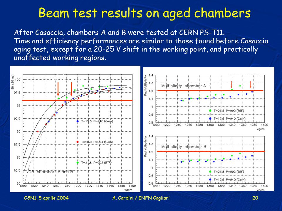 CSN1, 5 aprile 2004A. Cardini / INFN Cagliari20 old new After Casaccia, chambers A and B were tested at CERN PS-T11. Time and efficiency performances
