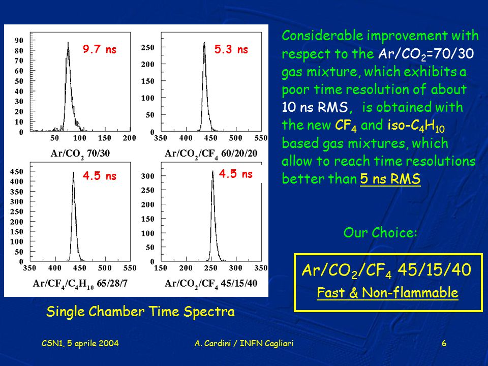 CSN1, 5 aprile 2004A. Cardini / INFN Cagliari6 Considerable improvement with respect to the Ar/CO 2 =70/30 gas mixture, which exhibits a poor time res