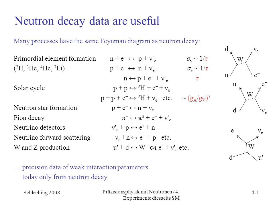 Schleching 2008 4.1 Präzisionsphysik mit Neutronen / 4. Experimente diesseits SM Many processes have the same Feynman diagram as neutron decay: Primor