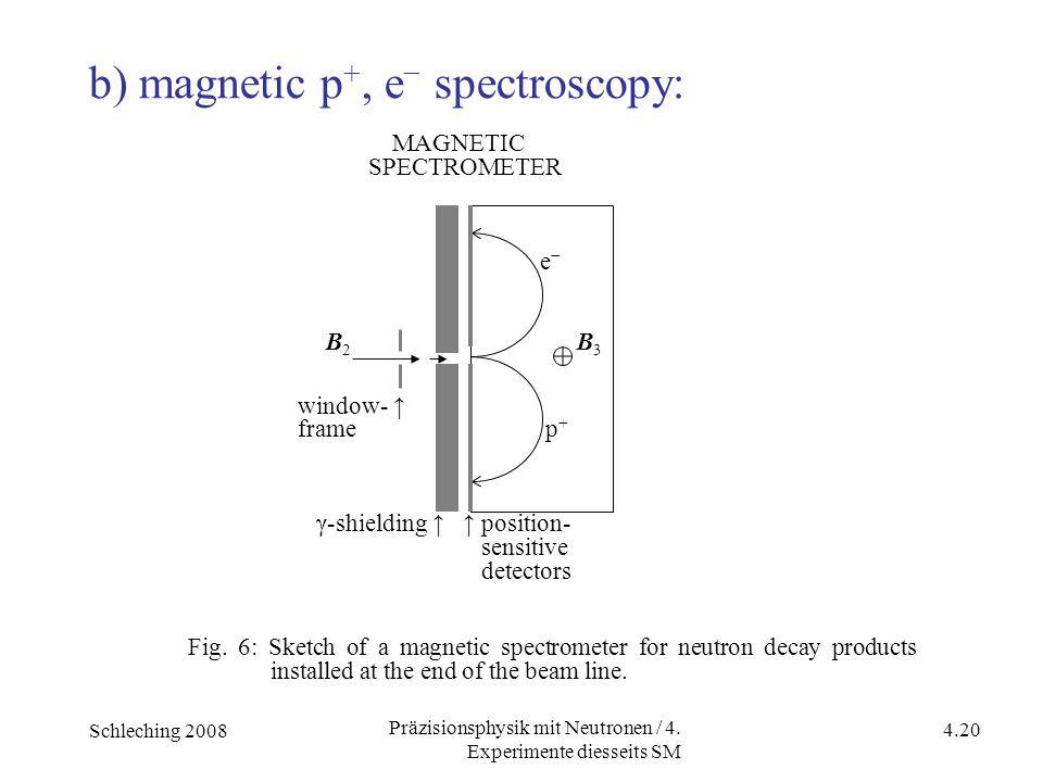 Schleching 2008 4.20 Präzisionsphysik mit Neutronen / 4. Experimente diesseits SM b) magnetic p +, e − spectroscopy: MAGNETIC SPECTROMETER e − B 2 B 3