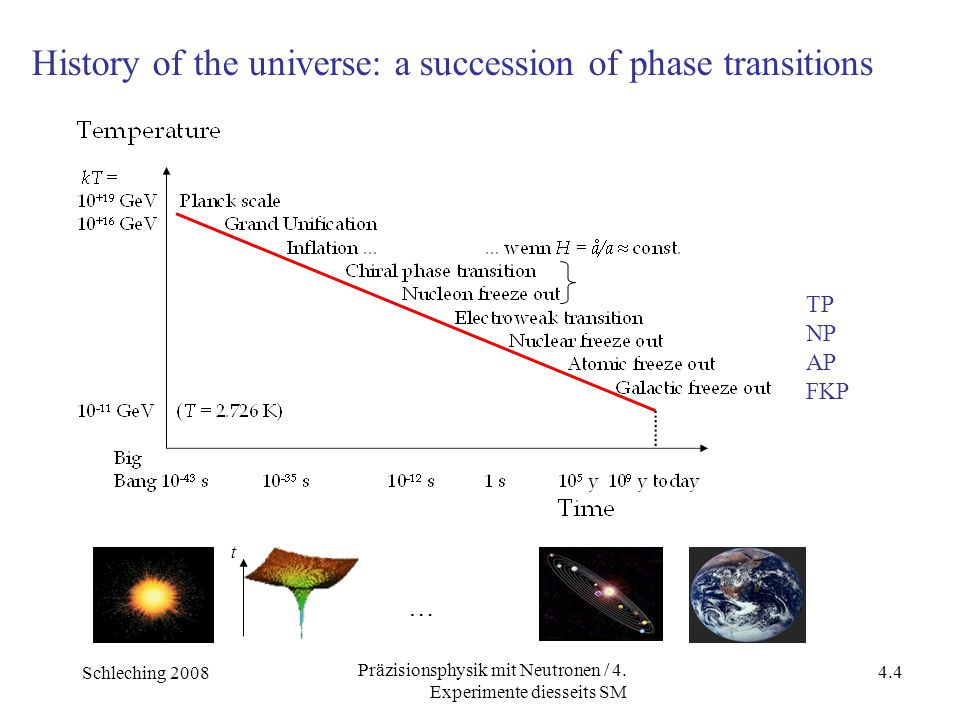 Schleching 2008 4.4 Präzisionsphysik mit Neutronen / 4. Experimente diesseits SM … t History of the universe: a succession of phase transitions TP NP
