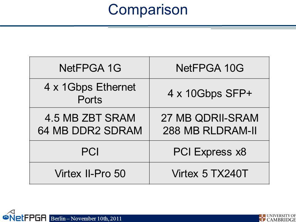 Berlin – November 10th, 2011 NetFPGA 1GNetFPGA 10G 4 x 1Gbps Ethernet Ports 4 x 10Gbps SFP+ 4.5 MB ZBT SRAM 64 MB DDR2 SDRAM 27 MB QDRII-SRAM 288 MB RLDRAM-II PCIPCI Express x8 Virtex II-Pro 50Virtex 5 TX240T Comparison