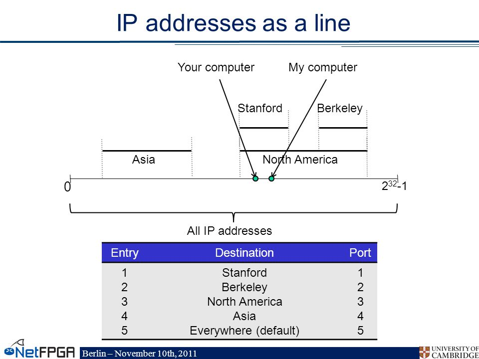 Berlin – November 10th, 2011 IP addresses as a line EntryDestinationPort Stanford Berkeley North America Asia Everywhere (default) All IP addresses North America Asia BerkeleyStanford Your computerMy computer