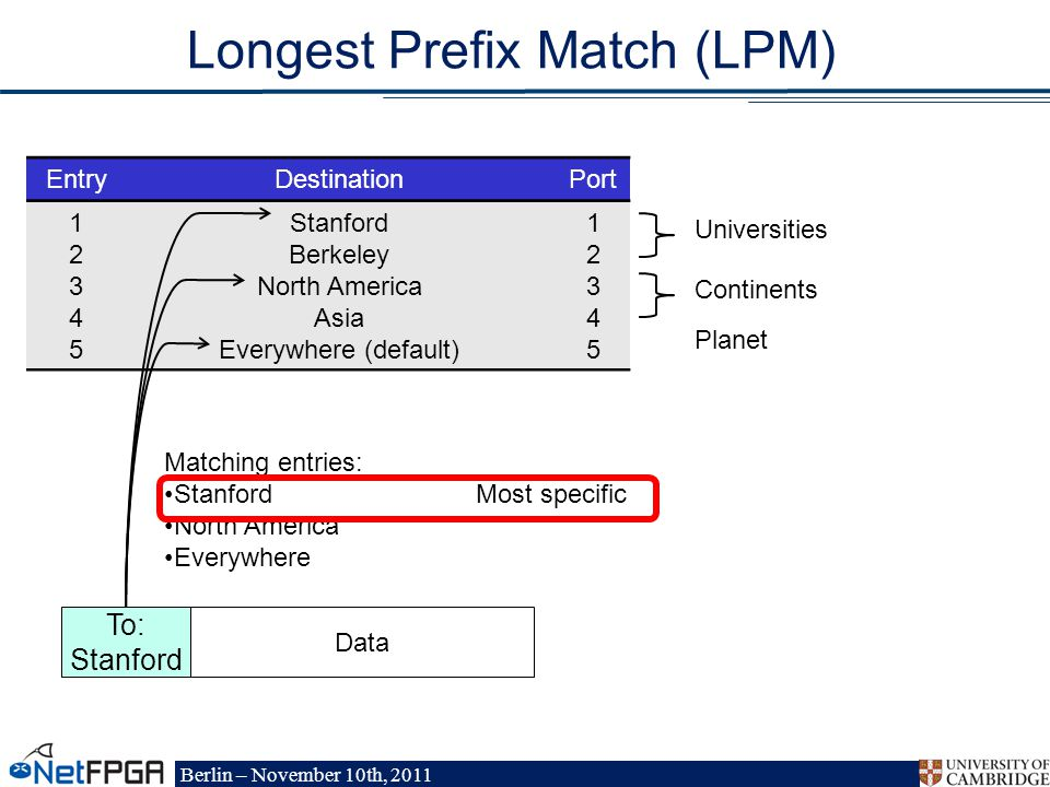 Berlin – November 10th, 2011 Longest Prefix Match (LPM) EntryDestinationPort Stanford Berkeley North America Asia Everywhere (default) Universities Continents Planet Data To: Stanford Matching entries: Stanford North America Everywhere Most specific