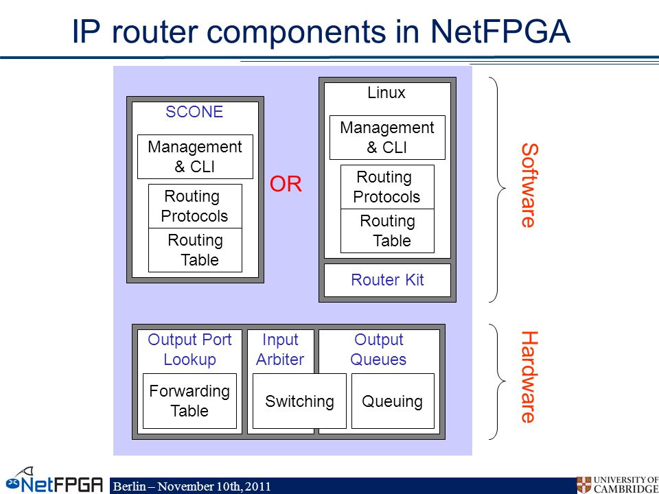Berlin – November 10th, 2011 IP router components in NetFPGA SCONE Routing Table Routing Protocols Management & CLI Output Port Lookup Forwarding Table Input Arbiter Output Queues SwitchingQueuing Linux Routing Table Routing Protocols Management & CLI Router Kit OR Software Hardware