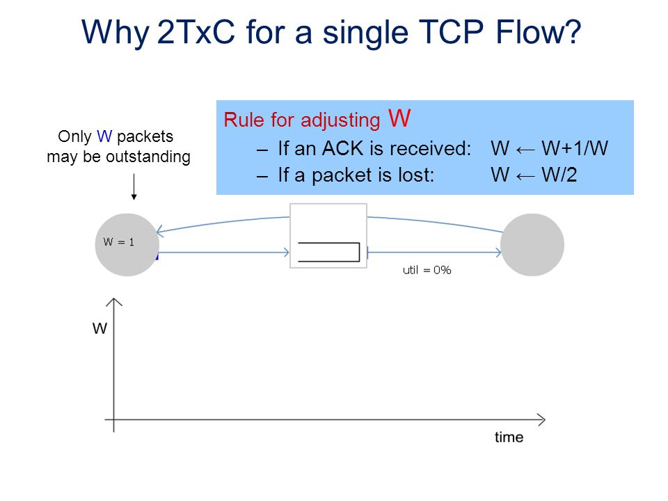 Rule for adjusting W –If an ACK is received:W ← W+1/W –If a packet is lost:W ← W/2 Why 2TxC for a single TCP Flow.