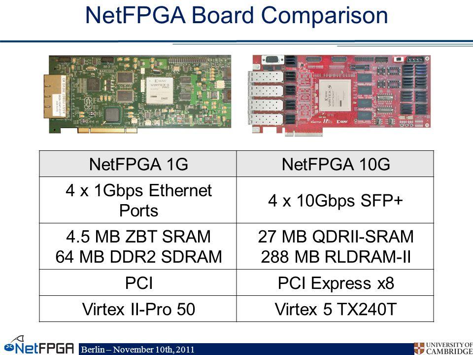 Berlin – November 10th, 2011 NetFPGA 1GNetFPGA 10G 4 x 1Gbps Ethernet Ports 4 x 10Gbps SFP+ 4.5 MB ZBT SRAM 64 MB DDR2 SDRAM 27 MB QDRII-SRAM 288 MB RLDRAM-II PCIPCI Express x8 Virtex II-Pro 50Virtex 5 TX240T NetFPGA Board Comparison