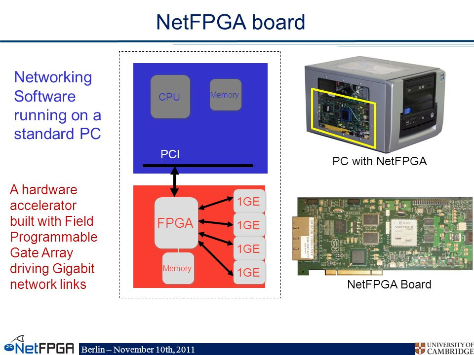Berlin – November 10th, 2011 FPGA Memory 1GE NetFPGA board PCI CPU Memory NetFPGA Board PC with NetFPGA Networking Software running on a standard PC A hardware accelerator built with Field Programmable Gate Array driving Gigabit network links