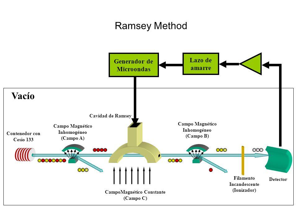 CampoMagnético Constante (Campo C) Contenedor con Cesio 133 Cavidad de Ramsey Campo Magnético Inhomogéneo (Campo B) Campo Magnético Inhomogéneo (Campo A) Filamento Incandescente (Ionizador) Detector Generador de Microondas Lazo de amarre Vacío Ramsey Method
