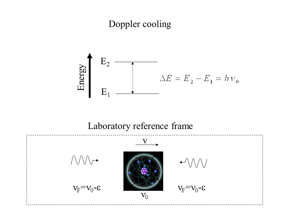 Doppler cooling Energy E2E2 E1E1 Laboratory reference frame F = 0 -  0 v