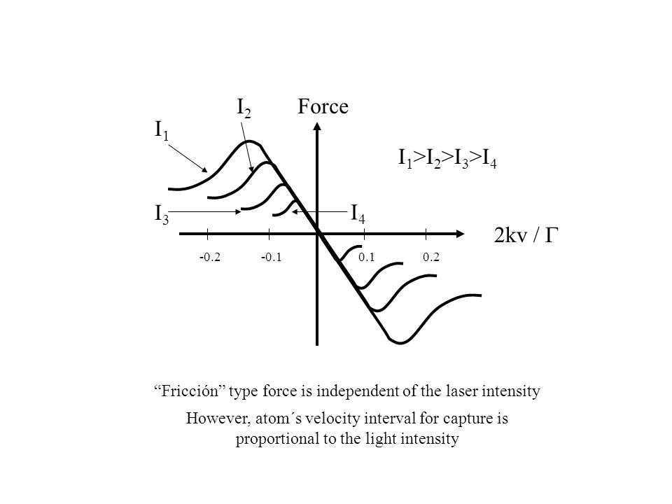However, atom´s velocity interval for capture is proportional to the light intensity Fricción type force is independent of the laser intensity Force 2kv /  0.10.2-0.1-0.2 I 1 >I 2 >I 3 >I 4 I1I1 I2I2 I3I3 I4I4