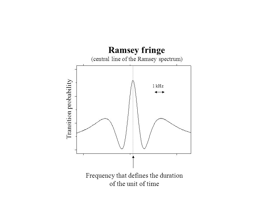 Ramsey fringe Frequency that defines the duration of the unit of time 1 kHz Transition probability (central line of the Ramsey spectrum)