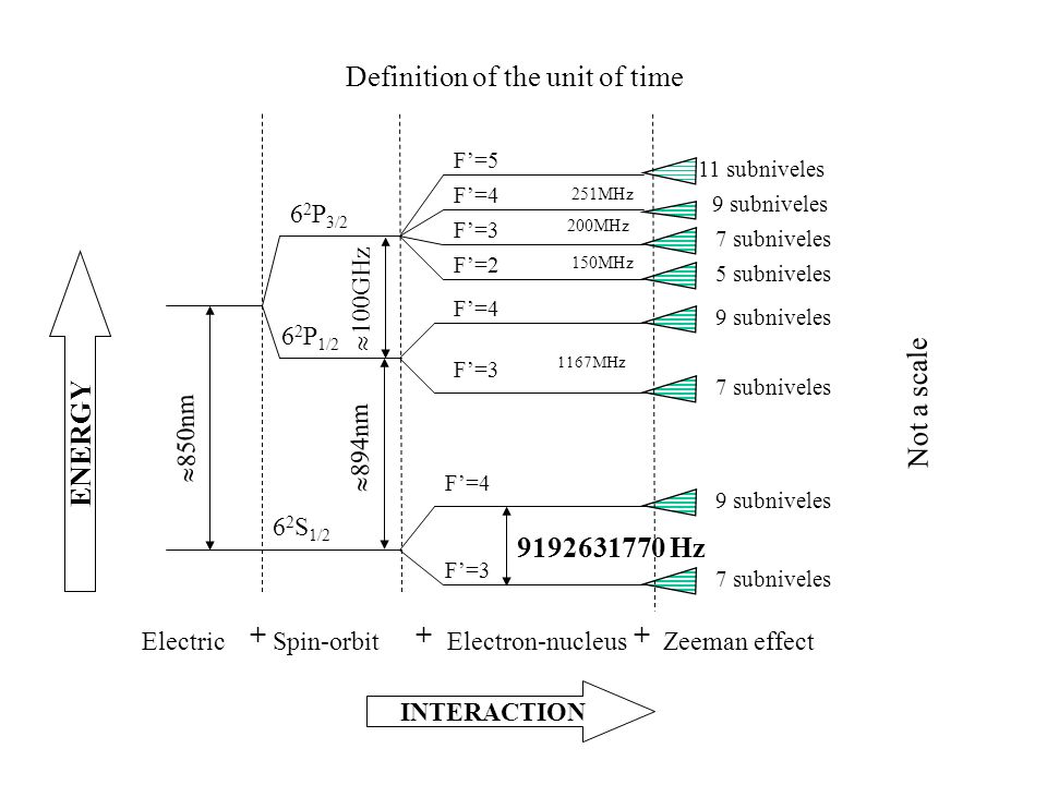 Definition of the unit of time Electric  850nm Electron-nucleus 9192631770 Hz F'=5 F'=4 F'=3 F'=2 F'=4 F'=3 F'=4 F'=3 251MHz 200MHz 150MHz 1167MHz + Zeeman effect 11 subniveles 9 subniveles 7 subniveles 5 subniveles 9 subniveles 7 subniveles 9 subniveles 7 subniveles + INTERACTION ENERGY Spin-orbit 6 2 P 3/2 6 2 P 1/2 6 2 S 1/2  100GHz  894nm + Not a scale