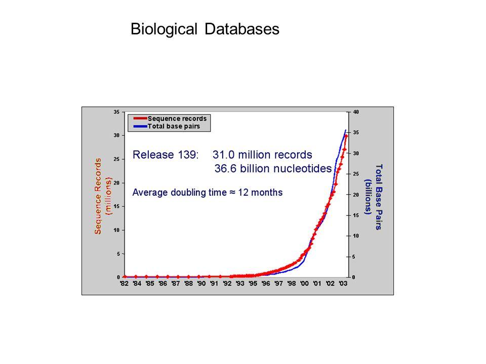 Biological Databases