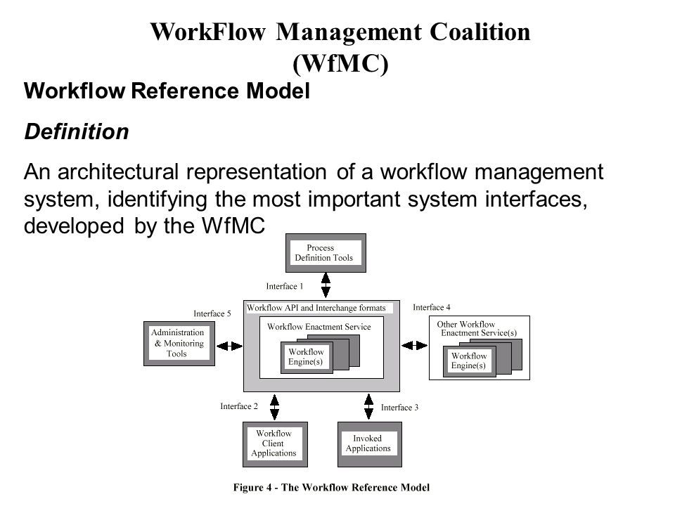 Workflow Reference Model Definition An architectural representation of a workflow management system, identifying the most important system interfaces, developed by the WfMC