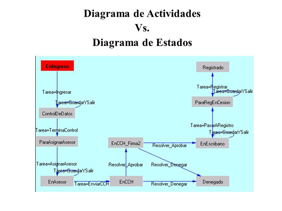 Diagrama de Actividades Vs. Diagrama de Estados
