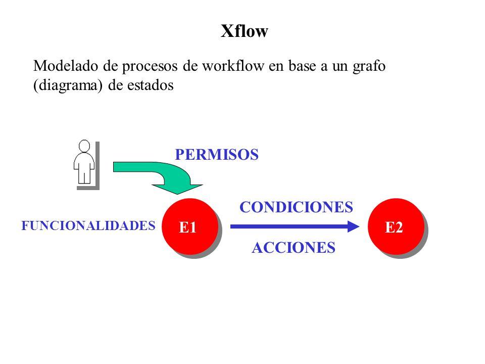 Xflow CONDICIONES ACCIONES FUNCIONALIDADES PERMISOS E1E2 Modelado de procesos de workflow en base a un grafo (diagrama) de estados