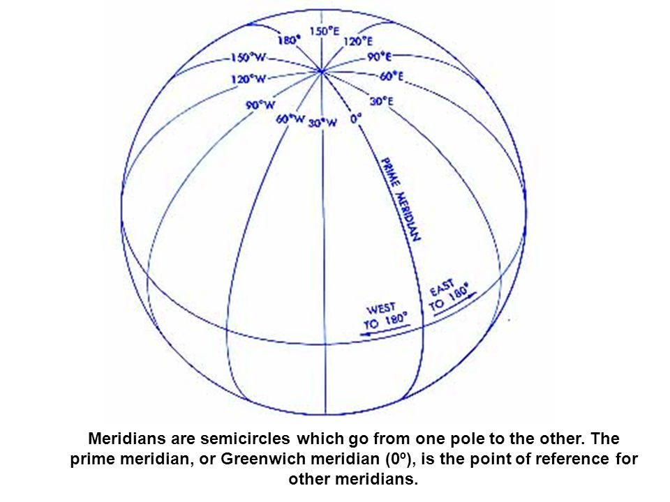 Parallels are circles which are perpendicular to the meridians.