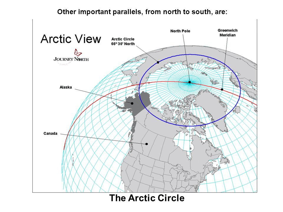 Other important parallels, from north to south, are: The Arctic Circle