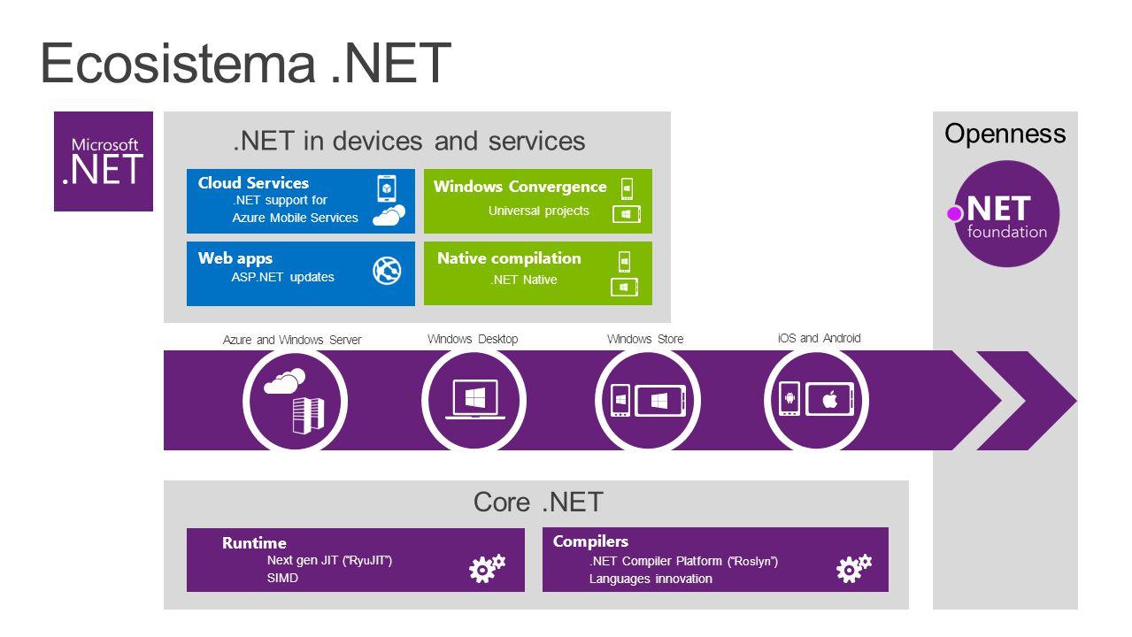 "Core.NET Next gen JIT (""RyuJIT"") SIMD Runtime Compilers.NET Compiler Platform (""Roslyn"") Languages innovation Windows Desktop Azure and Windows Server"